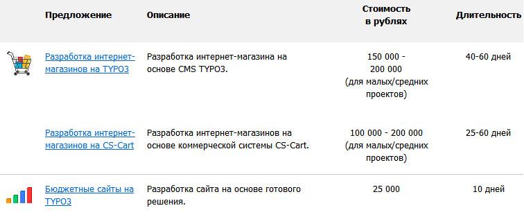 Пошаговая инструкция интернет-магазина