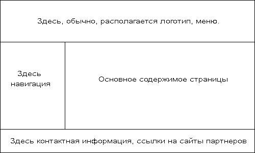 html таблицы