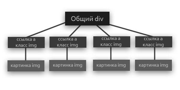 исходный план DOM