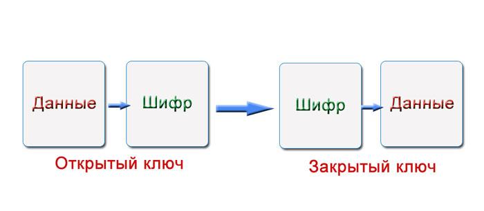 ключ шифрования opencart