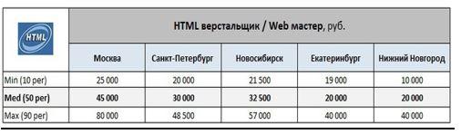 Как заработать web-программисту 1000$ за проект?