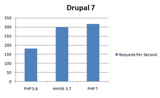 PHP 7 — Производительность