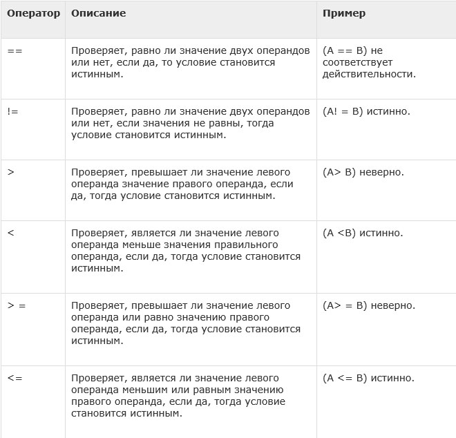PHP — Типы операторов