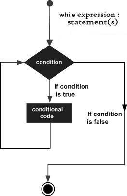 PHP — Операторы циклов