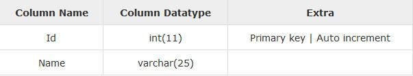 Laravel — работа с базой данных