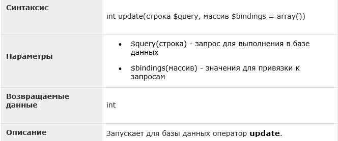 Laravel — обновление записей, метод update