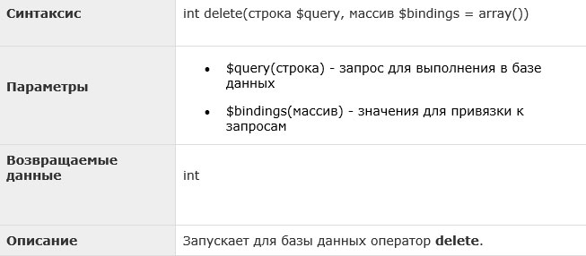 Laravel — удаление записей, метод delete