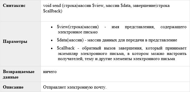 Laravel — Отправка электронной почты