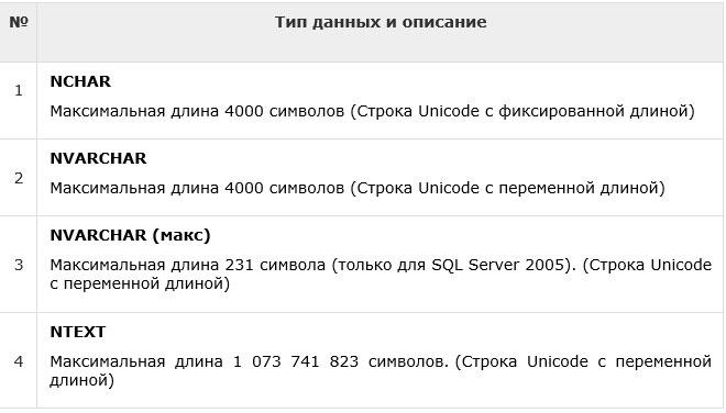 SQL — Типы данных