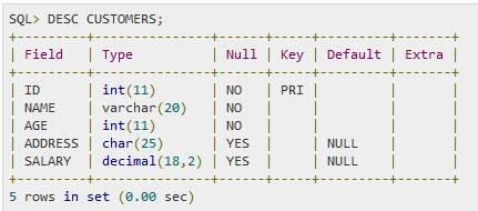SQL — Удаление таблицы