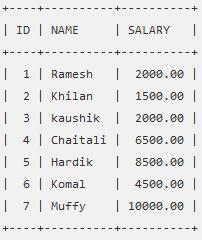 SQL — Оператор Select для извлечения данных из таблицы