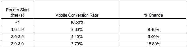 Почему скорость страниц должна быть в приоритете в разговорах с клиентами