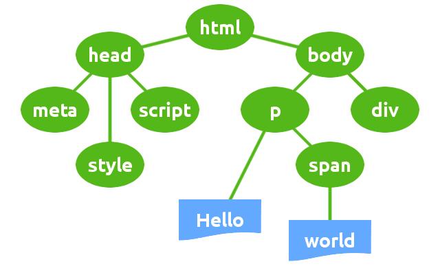 Оптимизация критического пути рендера контента страницы в WordPress