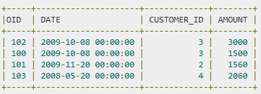 SQL — Синтаксис псевдонимов