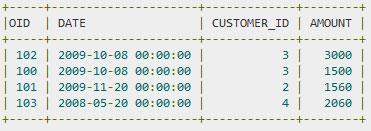 SQL — Условие EXCEPT