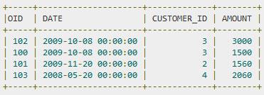 SQL — Условие INTERSECT