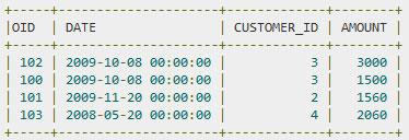 SQL — Условия UNION