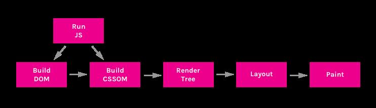Понятие пути критического рендеринга