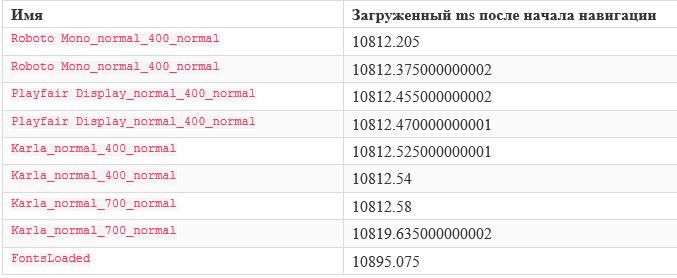 Измерение производительности веб-шрифтов при загрузке страницы с помощью Font API, Boomerang и UserTiming API