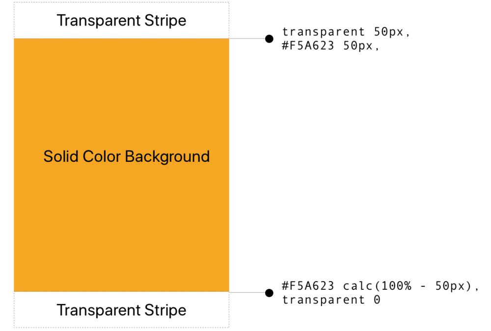 CSS position sticky: использование липкого позиционирования