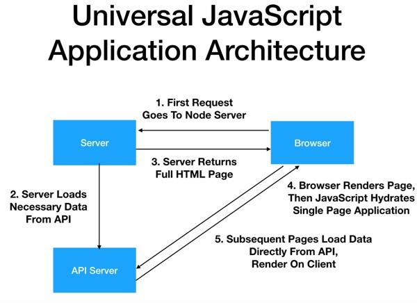 Архитектура front end с помощью Nuxt js: несколько