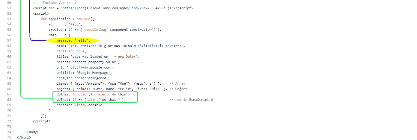 Общий обзор Vue: Как начать работу с Vue.js