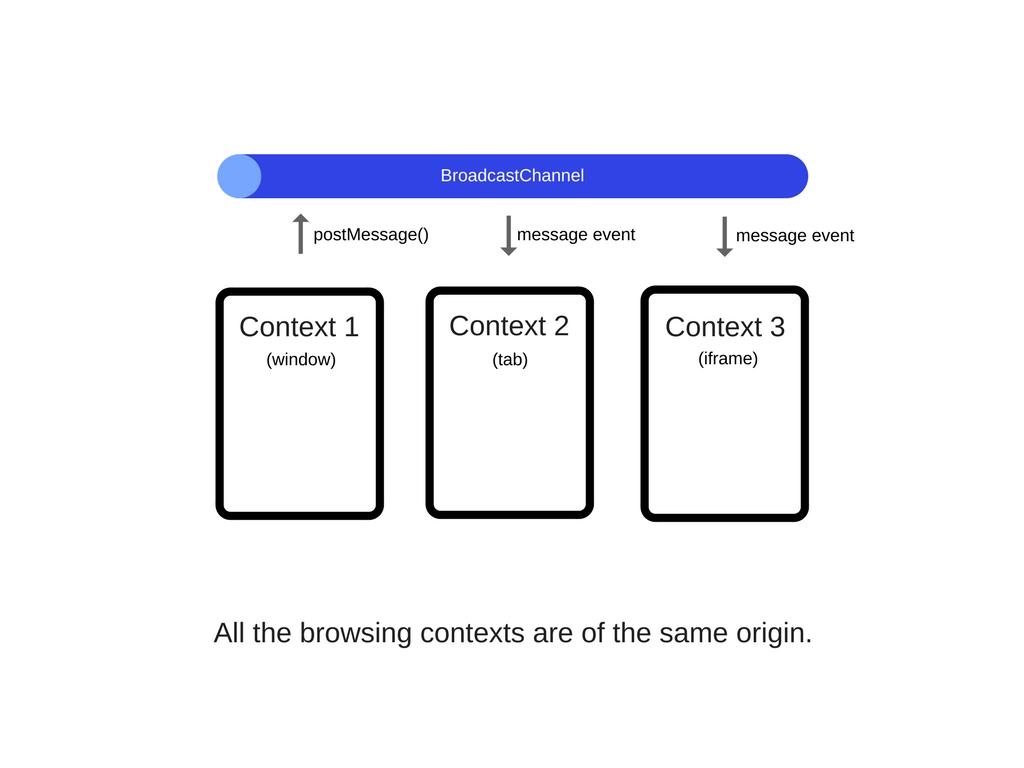 Web Workers JavaScript: возможности и основной принцип
