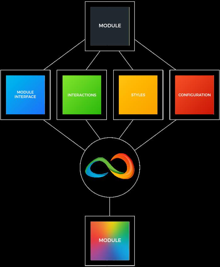 Подход к BEM как к философии пользовательского интерфейса, а не соглашению об именах CSS