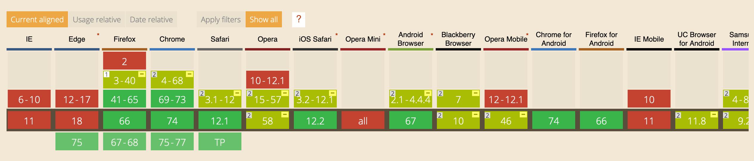 Как добавить резервный Flexbox вариант для CSS Grid