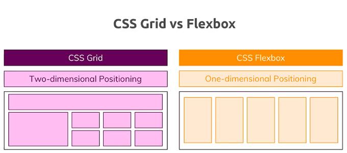 Тренды CSS 2019: Полное руководство