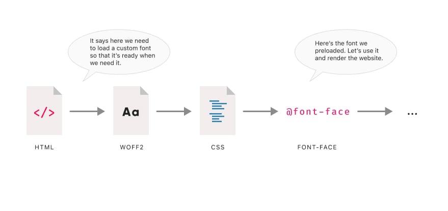 Предварительная загрузка шрифтов: когда это имеет смысл