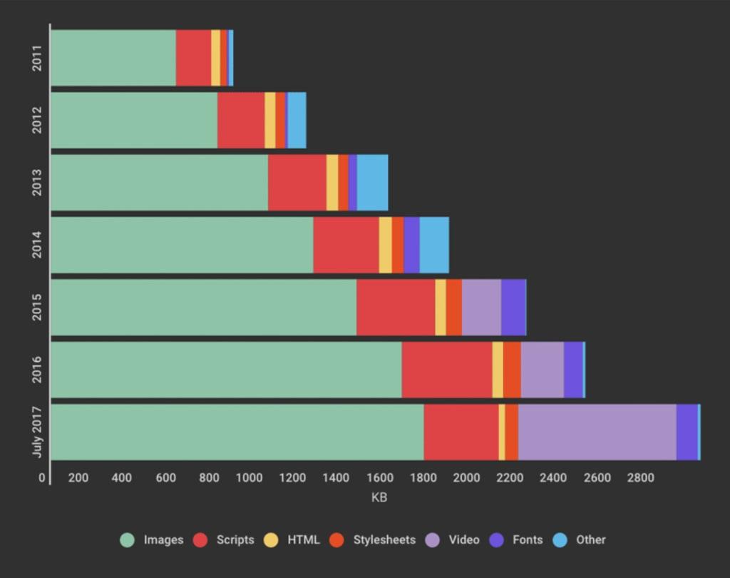 Оптимизация изображений для пользователей с низкой скоростью соединения