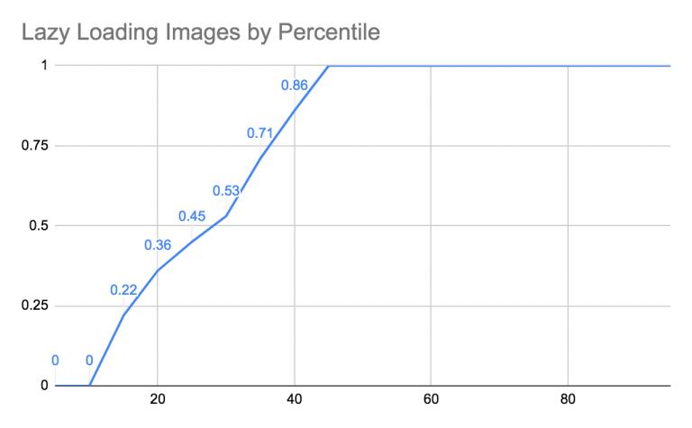 Состояние современных методов оптимизации изображений в 2019 году
