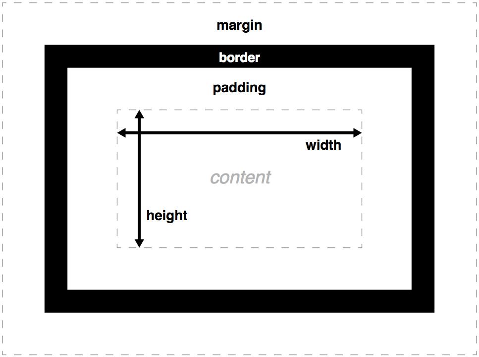 Следуйте этим советам, чтобы стать суперзвездой CSS после его изучения