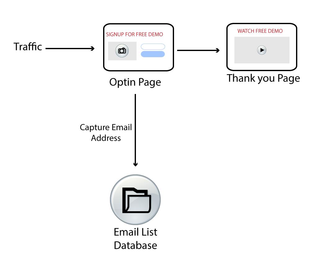 Как создать приложение воронки продаж с помощью Vue.js