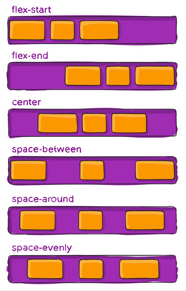 Вам просто нужно знать эти свойства, чтобы полюбить CSS