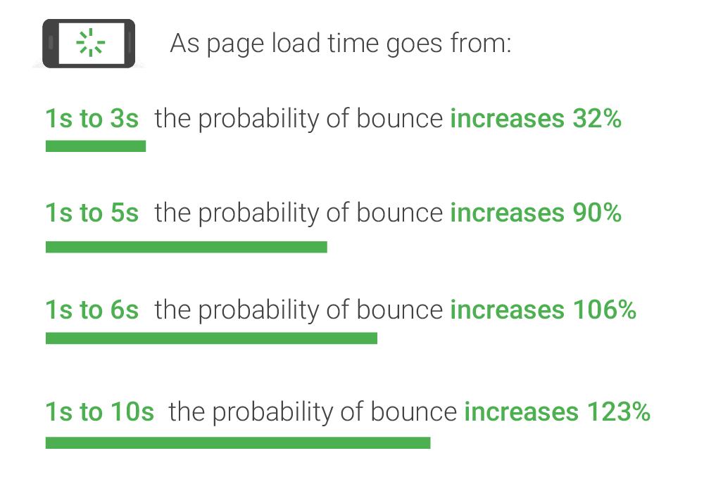 Среднее время загрузки страницы в 2020 году - вы быстрее?