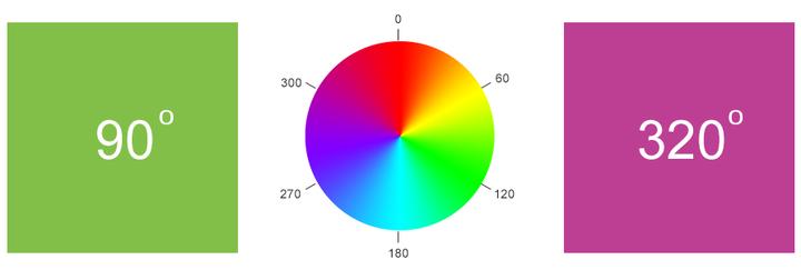 Почему HSL цвета CSS лучше!