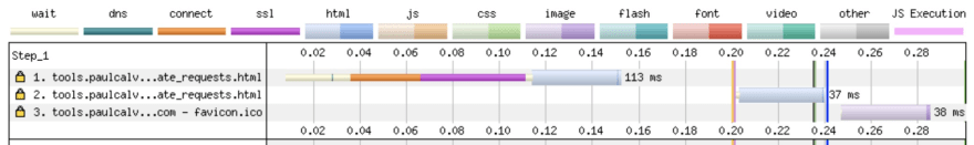 Исследование повторяющихся запросов HTML при загрузке страницы