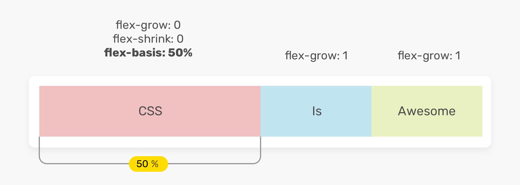 Подробное рассмотрение свойств Flex