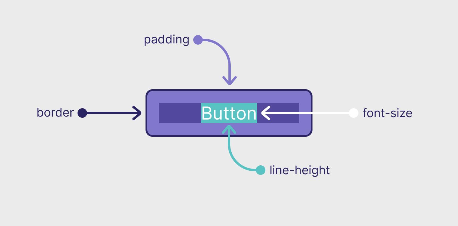 Вертикальное выравнивание текста в кнопках и элементах ввода