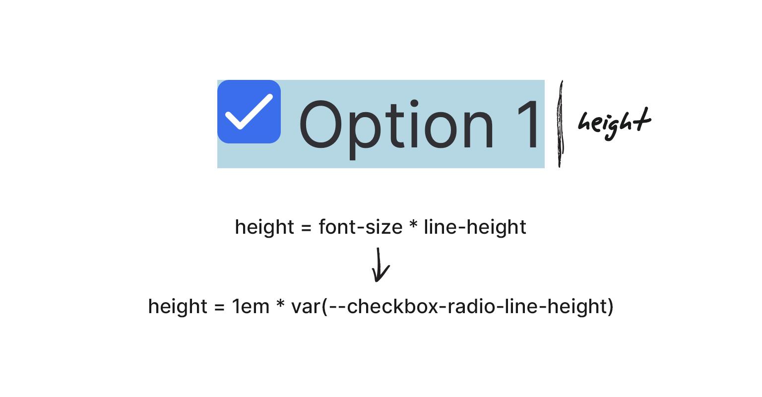 Пользовательские radio / checkbox кнопки с выравниванием