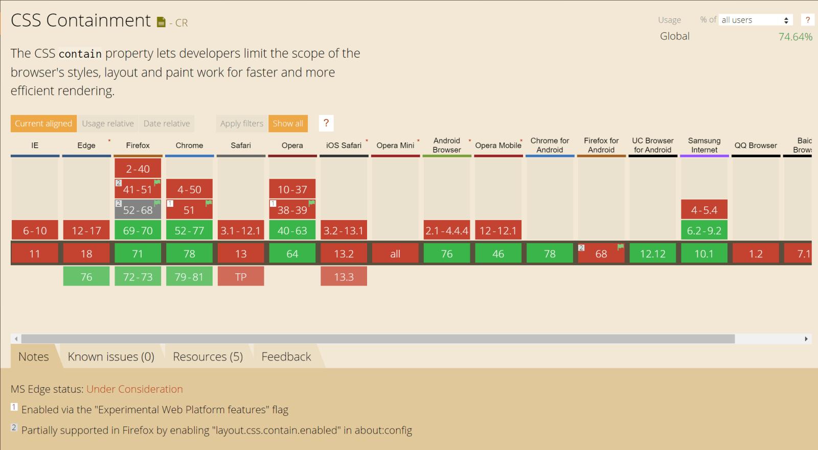 Помощь браузерам в оптимизации с помощью свойства CSS contain