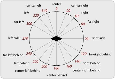 7 свойств CSS, о которых вы понятия не имели