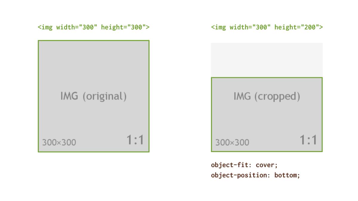 Свойства CSS object-fit и object-position: Обрезка изображений, встроенных в HTML