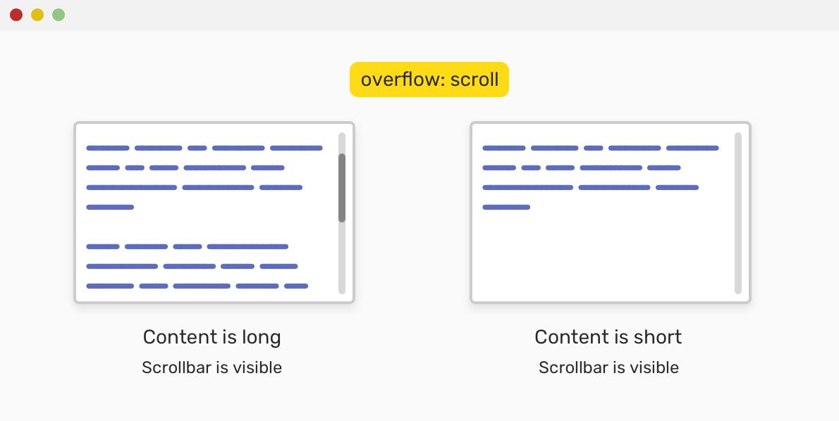Переполнение контейнера в CSS
