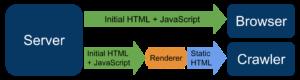 JavaScript-рендеринг и проблемы для SEO в 2020 году