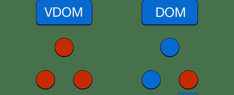 Когда React выполняет повторный рендеринг компонентов?