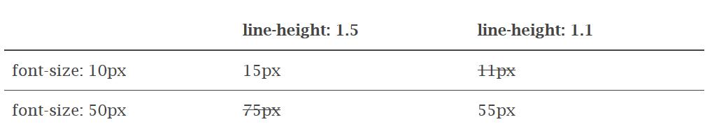 Использование calc для определения оптимального значения line-height