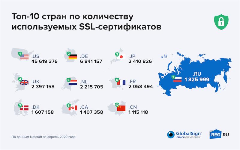 Россия обогнала Китай по количеству используемых SSL-сертификатов